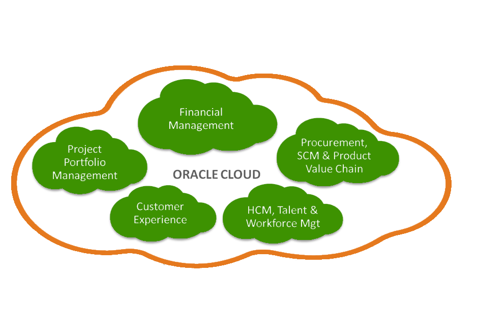 oracle fusion new