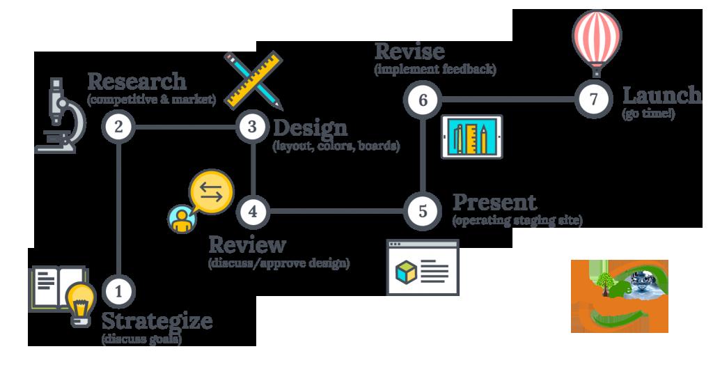 web_design_process